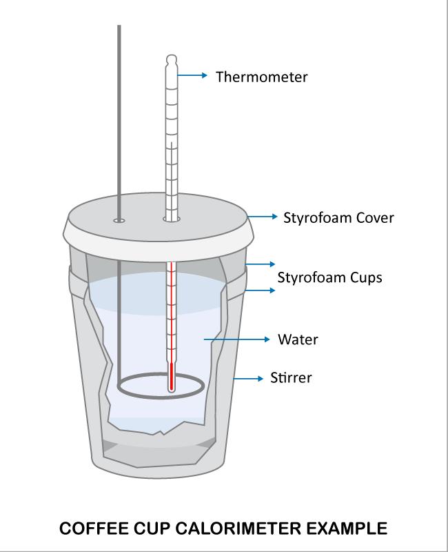 Coffee Cup Calorimeter Principle | DDS Calorimeters