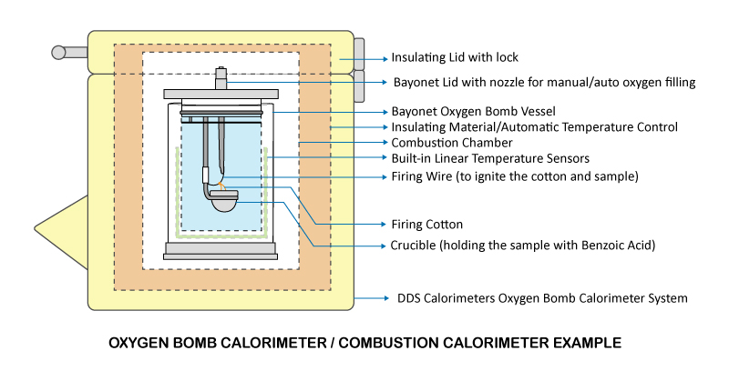Oxygen Bomb Calorimeter Principle | DDS Calorimeters